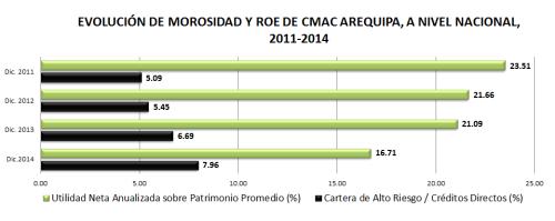 CMAC AQP